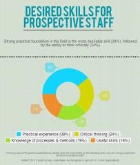 Infographic - desired skills 2014