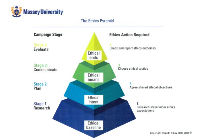 The Ethics Pyramid